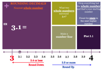 Decimals: Rounding Decimals (Using Number Lines): MAC PowerPoint and Worksheets