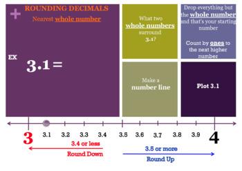 Decimals: Rounding Decimals (Using Number Lines): MAC Powe