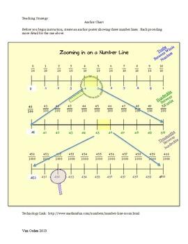 Rounding Decimals using Number Lines  Common Core 5.NBT.4