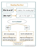 Rounding Flow Chart / Anchor Chart --with EXAMPLES AND PRA