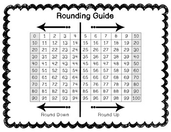 Rounding Guide