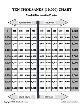 Rounding Numbers to the nearest 1,000 - Visual Aid (FREE)