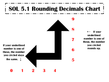 GRADE 5 SOL 5.1 Rounding Place Value Poster