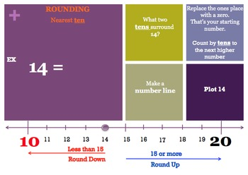 Rounding: Whole Numbers (Using Number lines): MAC PowerPoint and Worksheets