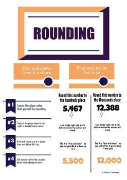 Rounding Whole Numbers Infographic