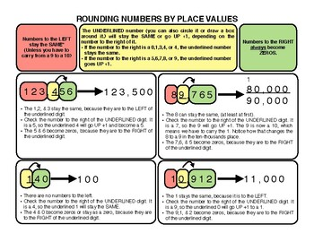 Rounding by Place Values - Cheat Sheet Strategies for Math