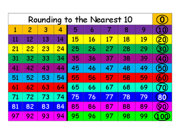 Rounding to the Nearest 10 100's Board