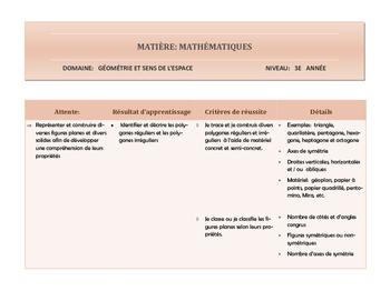 Résultats d'apprentissage et critères d'évaluation GSE 3e année