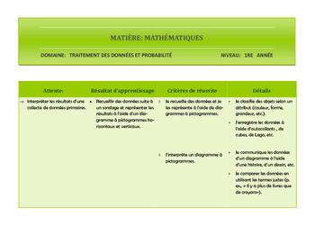 Résultats d'apprentissage et critères d'évaluation TDP 1re année