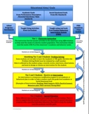RtI -- Response to Intervention - Problem Solving - Flow Chart