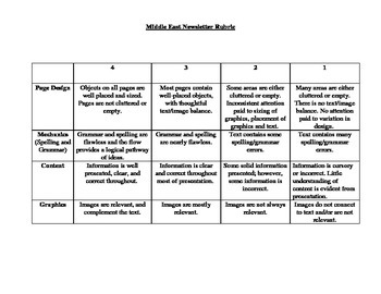 Middle East Rubric