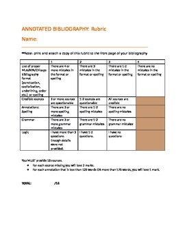 Rubric: Annotated Bibliography