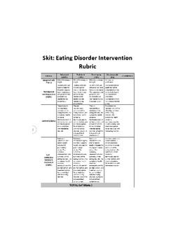 Rubric - Skit, Eating Disorders (EASY EDIT FOR YOUR CONTENT)