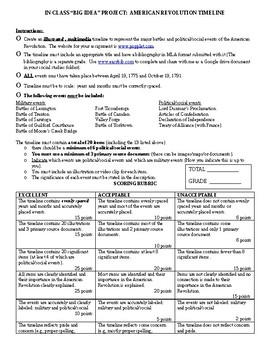 Rubric:  Timeline Project Battles of the American Revolution
