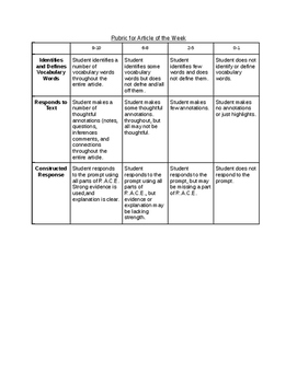 Rubric for Article of the Week