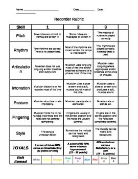 Rubric for Assessing Recorder