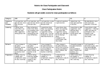 Rubric for Class Participation and Rubric for Classwork