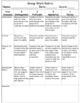 Rubric for Collaborative Work Projects