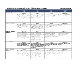 Rubric for Conditional Statements in Advertising Activity