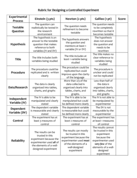 Rubric for Designing Controlled Experiment