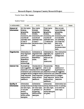 Rubric for European Country Research Project