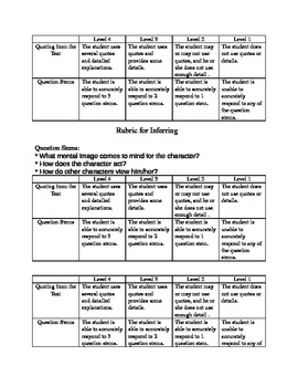 Rubric for Inferring