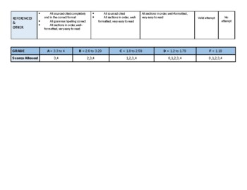 Rubric for LAB REPORT, NGSS, STEM