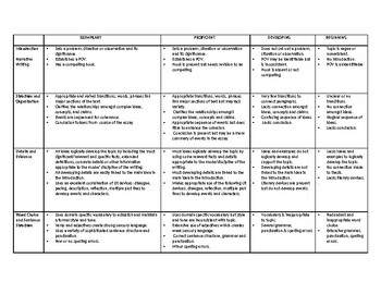 Rubric for Narrative Writing