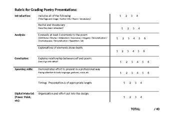 Rubric for Poetry Presentations