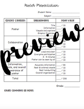 Rubric for Poster Projects and Presentations - All Subjects