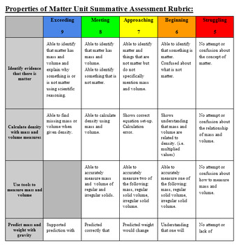 EDITABLE - Rubric for Properties of Matter Summative Assessment