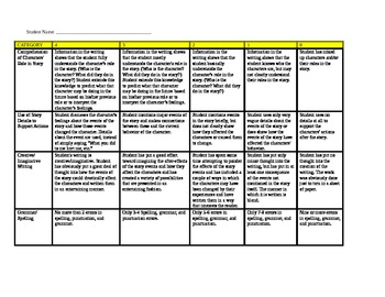 Rubric for RAFT writing assignments