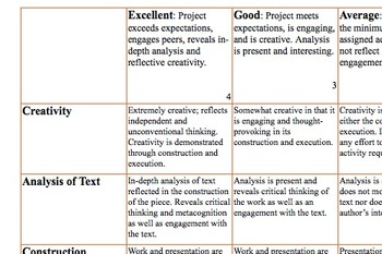 Rubric for Reading Activities and Projects