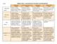 Rubric for Research Essays in Spanish / Rúbrica para un trabajo de investigación