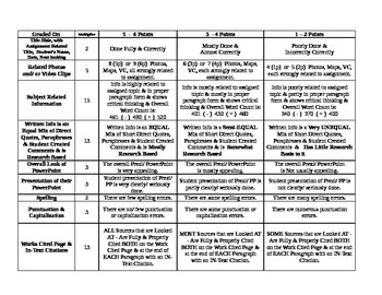 Rubric for Research Prezi or PowerPoint