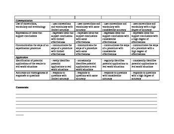 Rubric for Science Lab Report