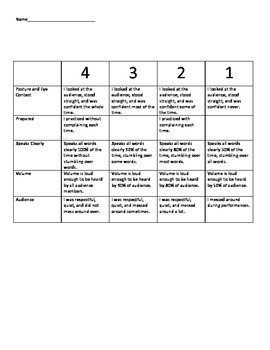 Rubric for Speeches