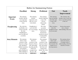 Rubric for Summaries of Fictional Texts