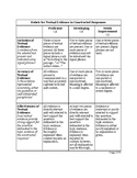 Rubric for Textual Evidence in Text-Dependent Constructed