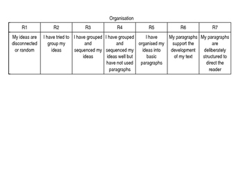 Rubric for Writing (Editable)