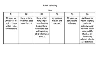 Rubric for Writing (Editable)
