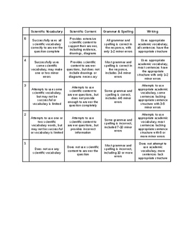 Rubric for Writing Essays in Science
