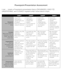 Rubric for assessing Powerpoint presentations