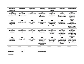 Rubric for projects and oral presentations