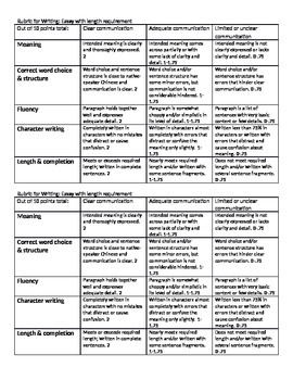 Rubrics for Chinese classes: speaking, writing, and interp