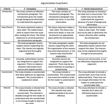 Rubrics for writing an argument high school grades 9 10 by
