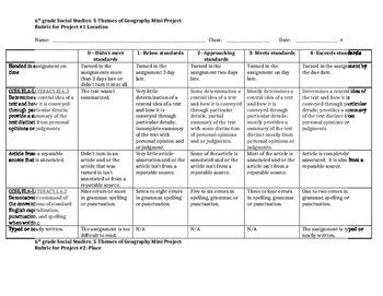 Sixth Grade Rubrics for the 5 Themes of Geography Mini Projects