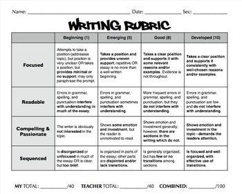 Rubrics for the Big 3 (w/ Student Grading)
