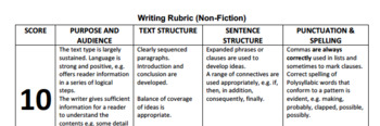 Rubrics for writing (Fiction, Non-Fiction and Poetry)