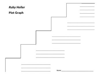 Ruby Holler Plot Graph - Sharon Creech